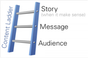 Content Ladder