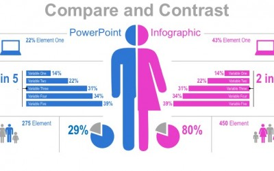 Compare and Contrast with this PowerPoint Infographic